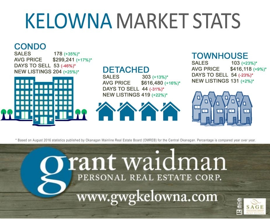 Kelowna Real Estate Market Statistics - August 2016