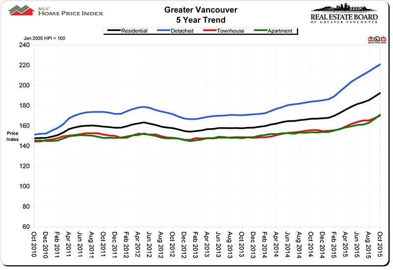 Home Price Index HPI November 2015 Real Estate Vancouver Chris Frederickson