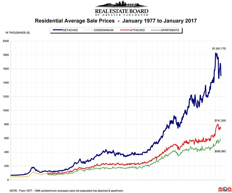 Residential Average Sale Price RASP January 2017 Real Estate Vancouver Chris Frederickson