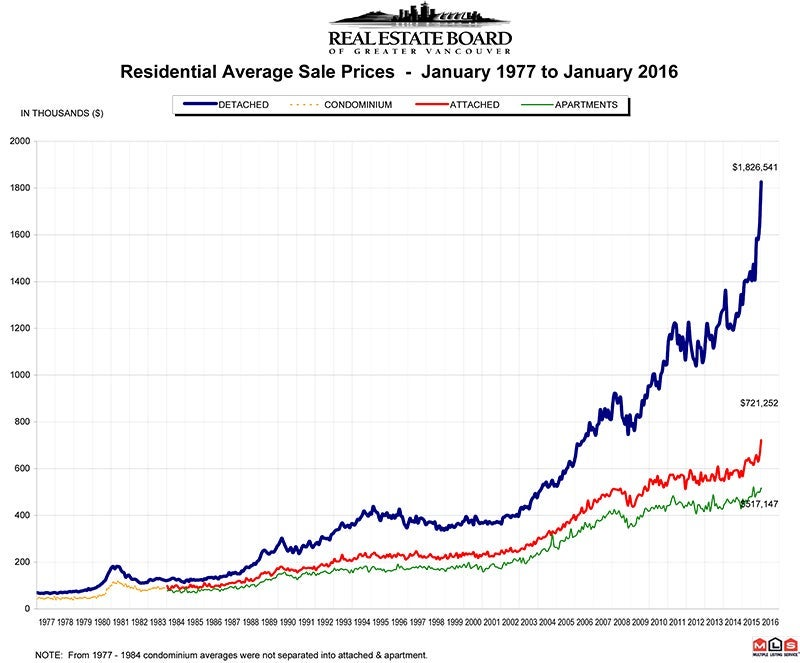 Residential Average Sale Prices RASP January 2016 Real Estate Vancouver Chris Frederickson