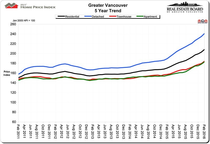 Home Price Index HPI February 2016 Real Estate Vancouver Chris Frederickson