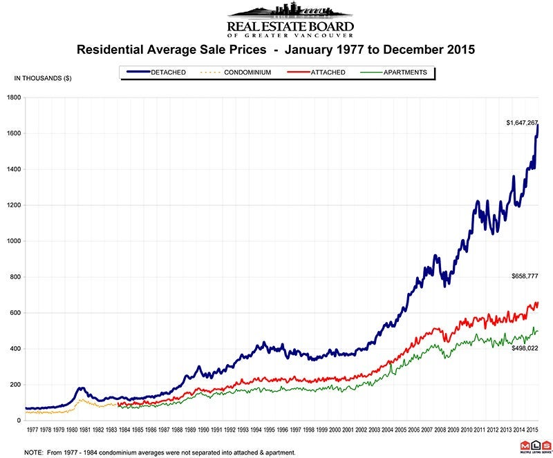 Residential Average Sale Prices RASP December 2015 Real Estate Vancouver Chris Frederickson