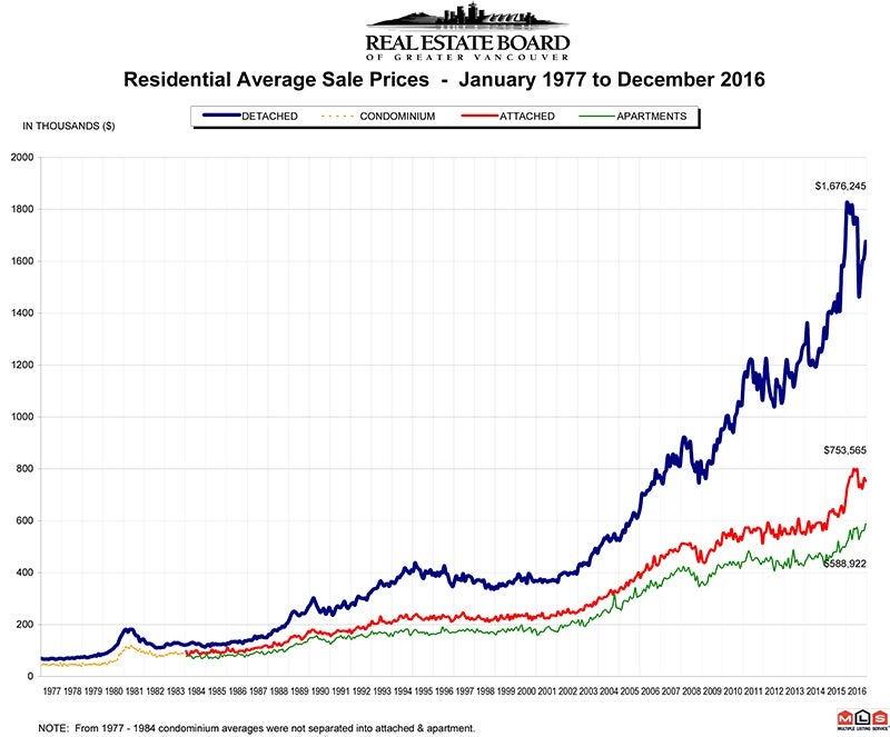 Residential Average Sale Price RASP December 2016 Real Estate Vancouver Chris Frederickson