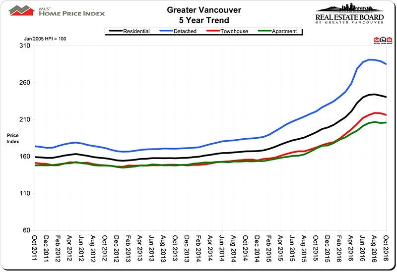 Home Price Index HPI November 2016 Real Estate Vancouver Chris Frederickson