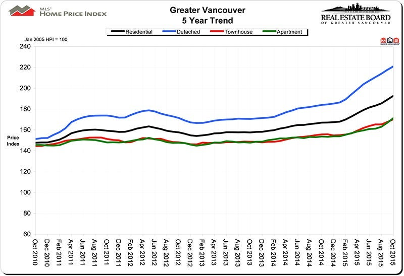 Home Price Index HPI October 2015 Real Estate Vancouver Chris Frederickson