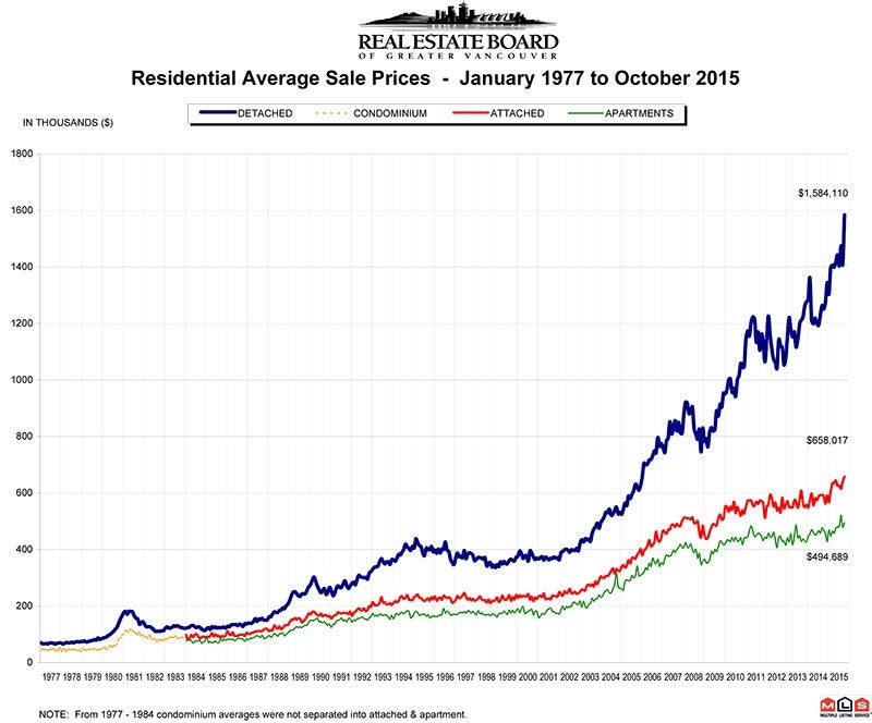 Residential Average Sale Price RASP October 2015 Real Estate Vancouver Chris Frederickson