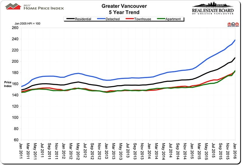 Home Price Index HPI January 2016 Real Estate Vancouver Chris Frederickson