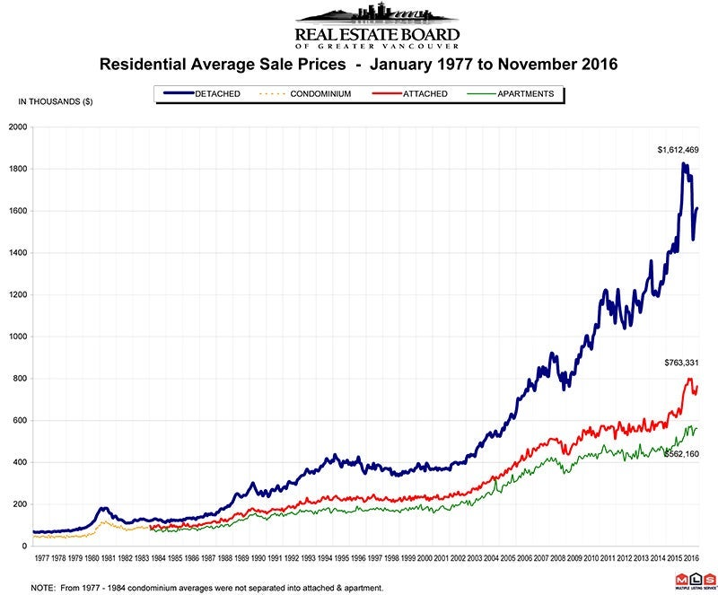 Residential Average Sale Price RASP November 2016 Real Estate Vancouver Chris Frederickson