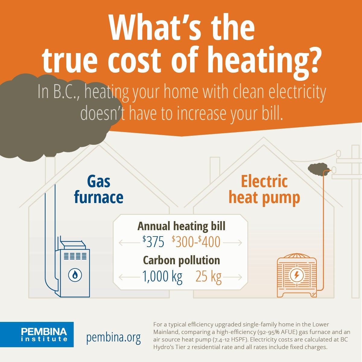 cost of home heating in b.c.? - june conway