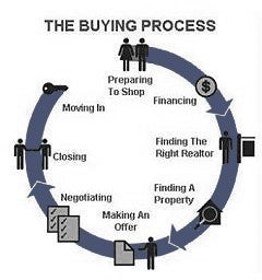 Circle chart explaining process from first showing a property to moving in