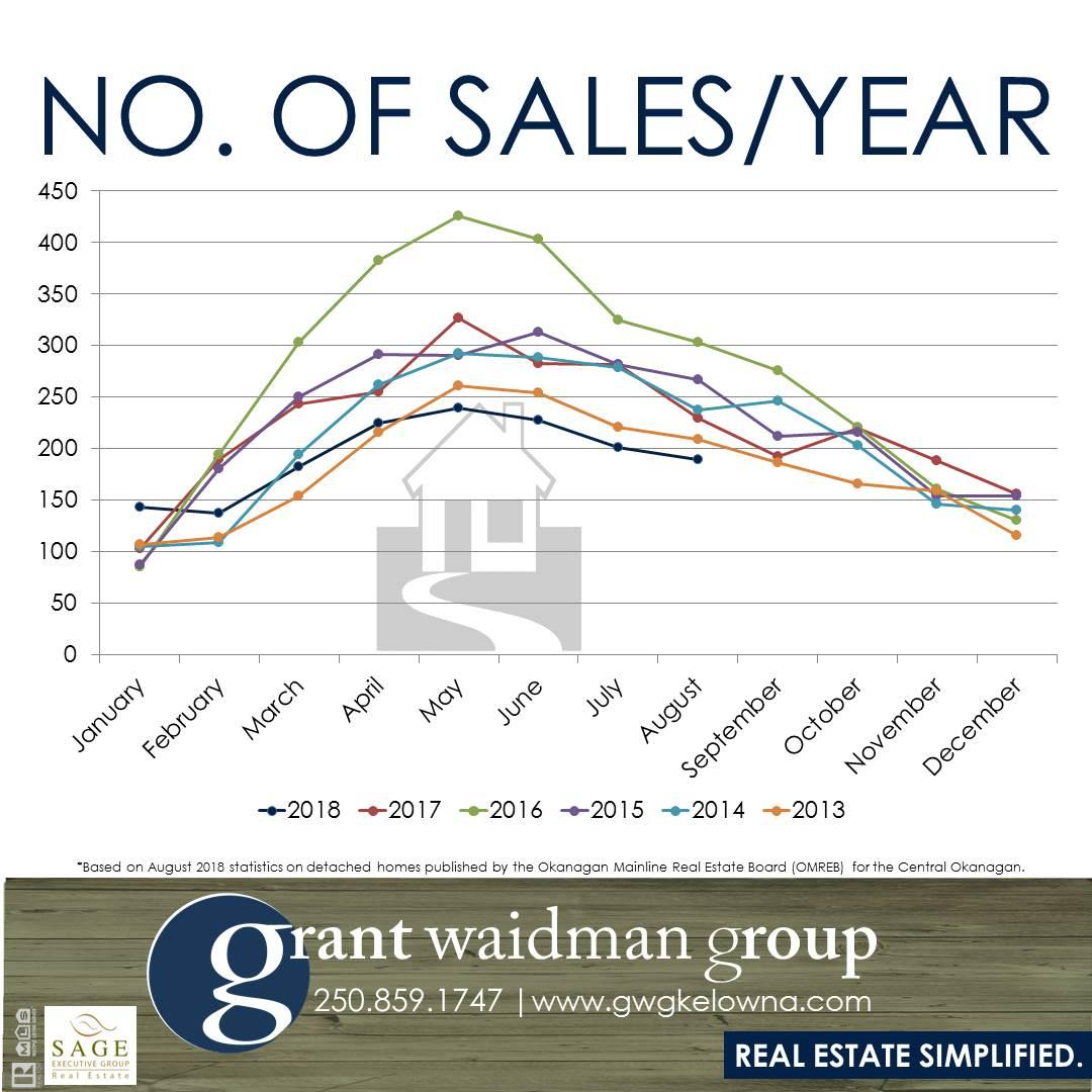Kelowna Real Estate Market Statistics