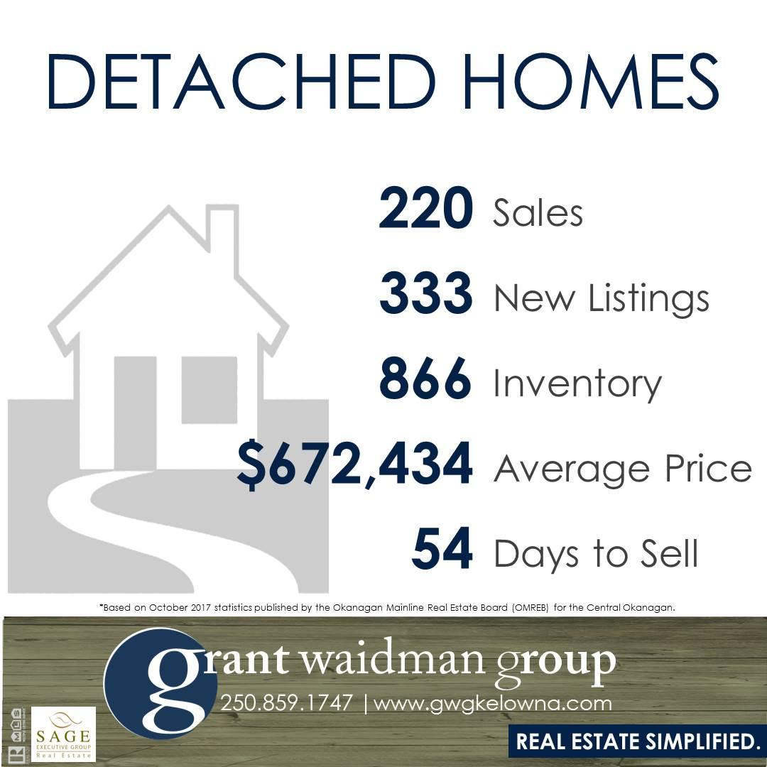 Kelowna Real Estate Market Statistics - Detached Homes