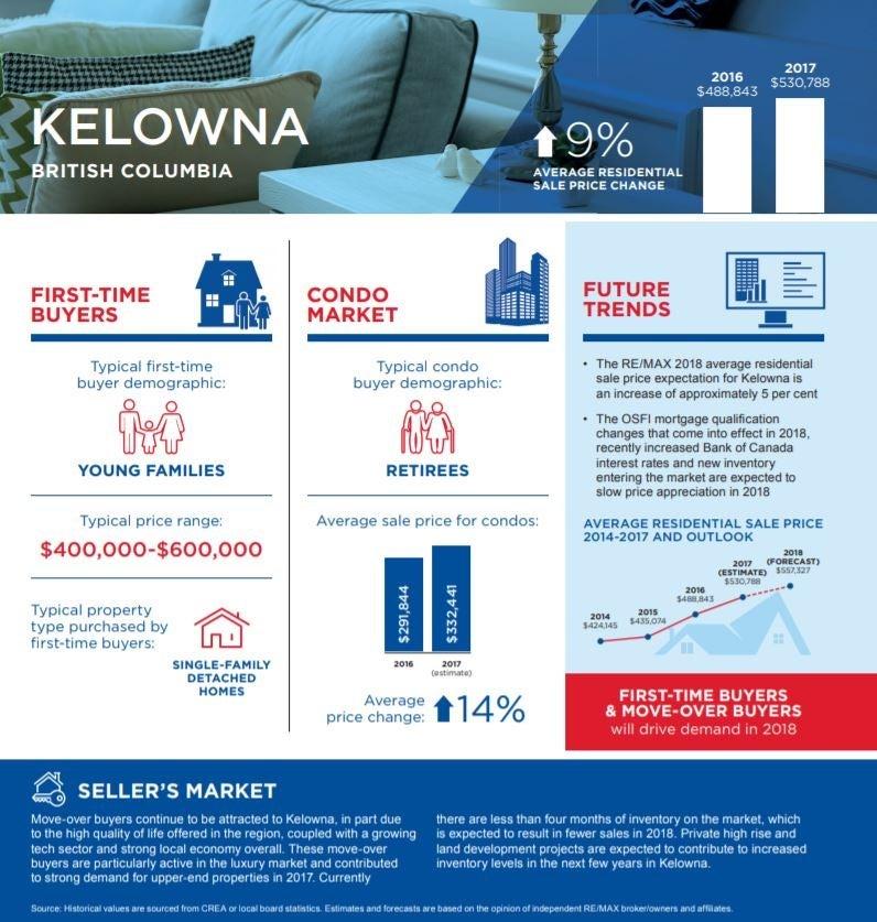 Kelowna Property Statistics