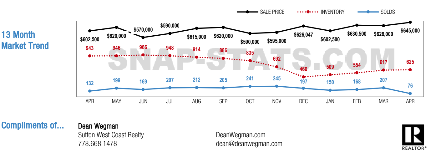 Burnaby Mountain home sales