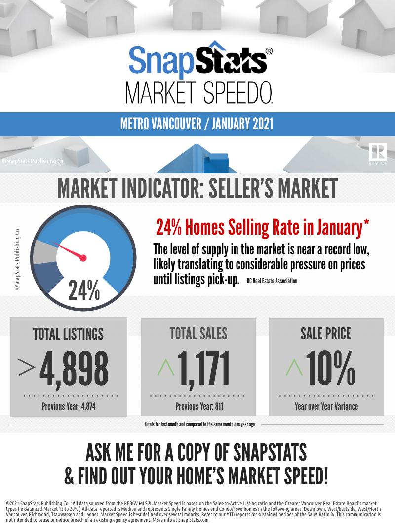 Tim Wray, RE/MAX Market Indicator