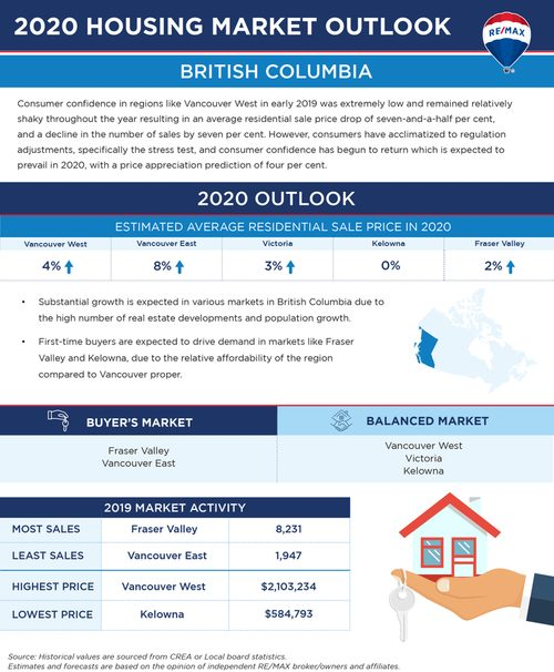 Tim Wray - RE/MAX Crest Realty, 2019 Housing Outlook, Vancouver