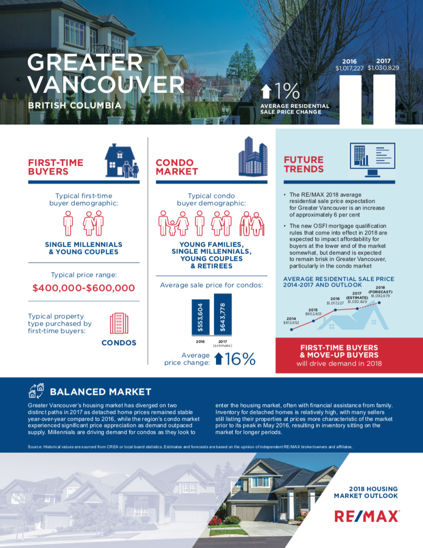 RE/MAX Crest Realty, 2018 Housing Forecast, Vancouver