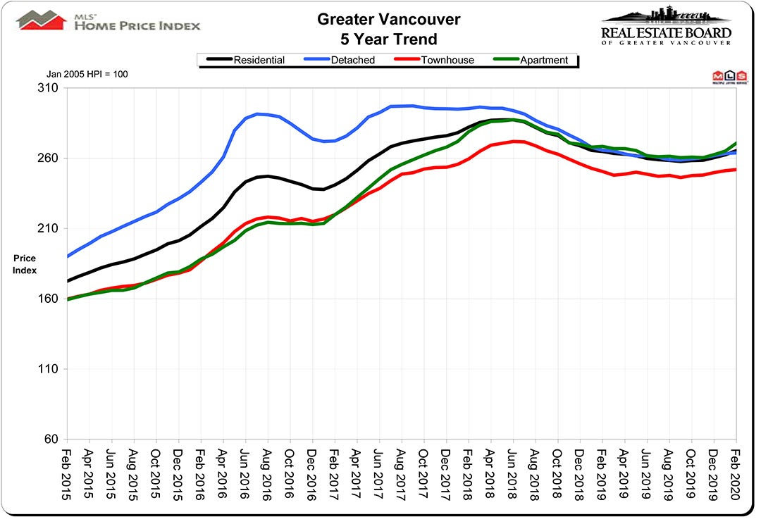 HPI Home Price index February 2020 Real Estate Vancouver Chris Frederickson