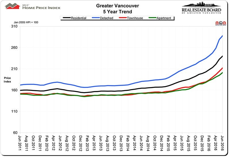 Home Price Index HPI June 2016 Real Estate Vancouver Chris Frederickson