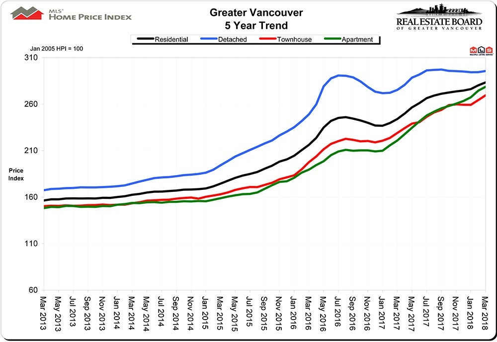 Home Price Index HPI March 2018 Real Estate Vancouver Chris Frederickson