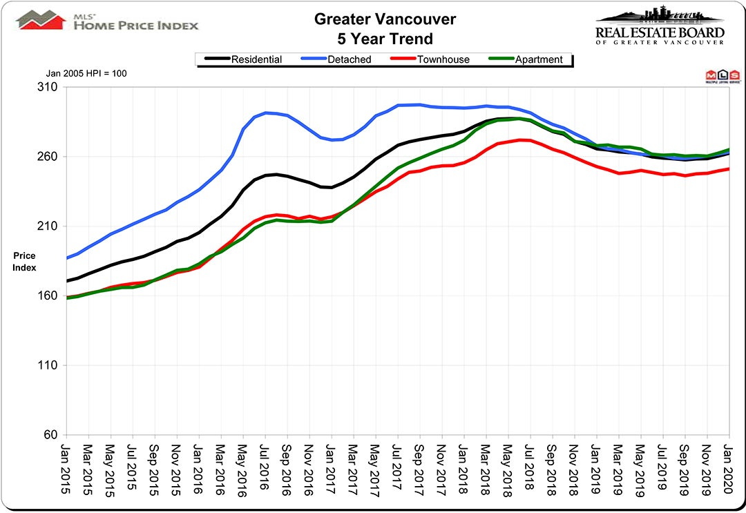 Home Price Index - HPI - January 2020 - Real Estate Vancouver - Chris Frederickson