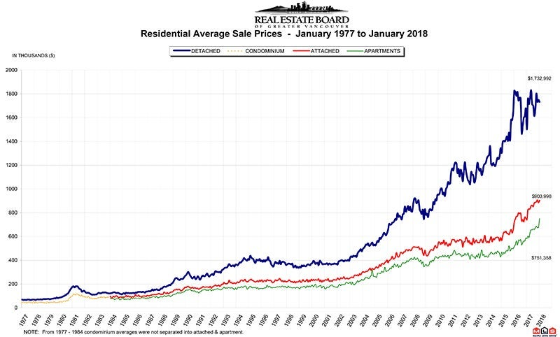 Residential Average Sale Price RASP January 2018 Real Estate Vancouver Chris Frederickson