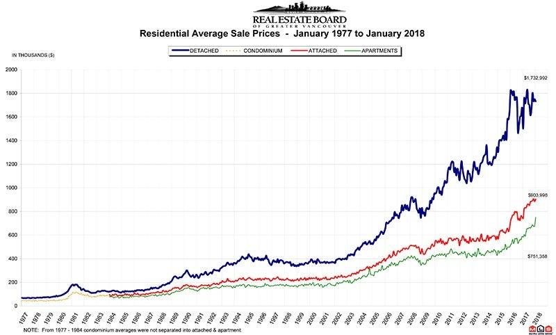 Residential Average Sale Price RASP January 2018 Real Estate Vancouver Chris Frederickson