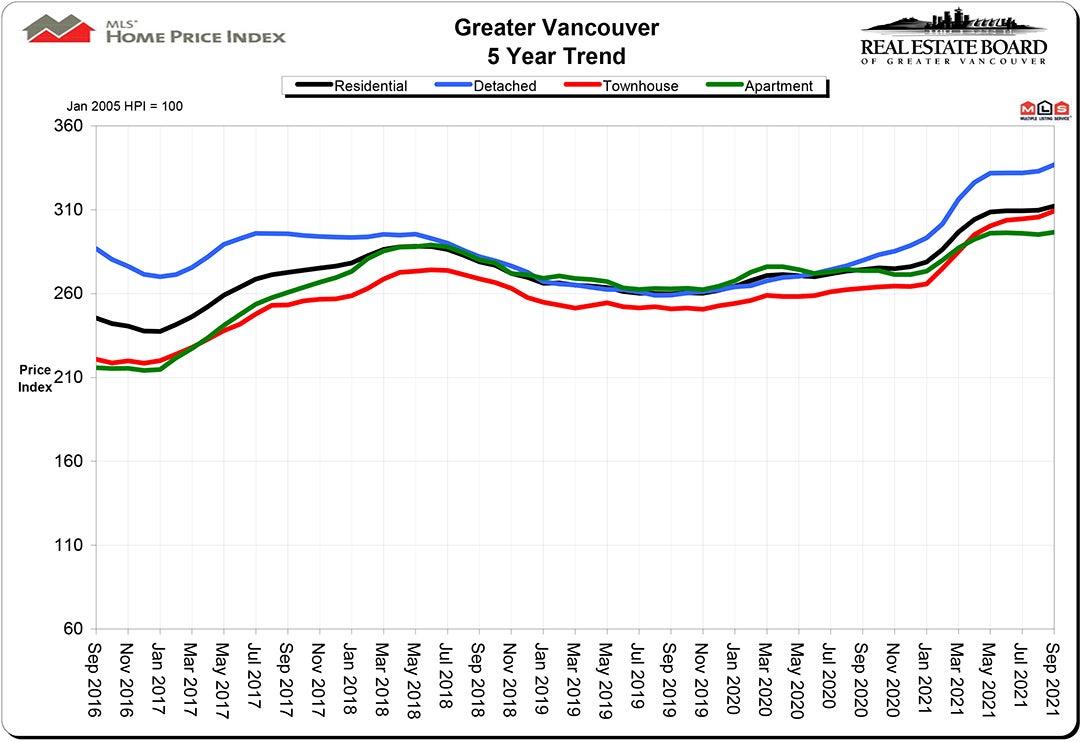 Home Price Index HPI September 2021 Real Estate Vancouver Chris Frederickson