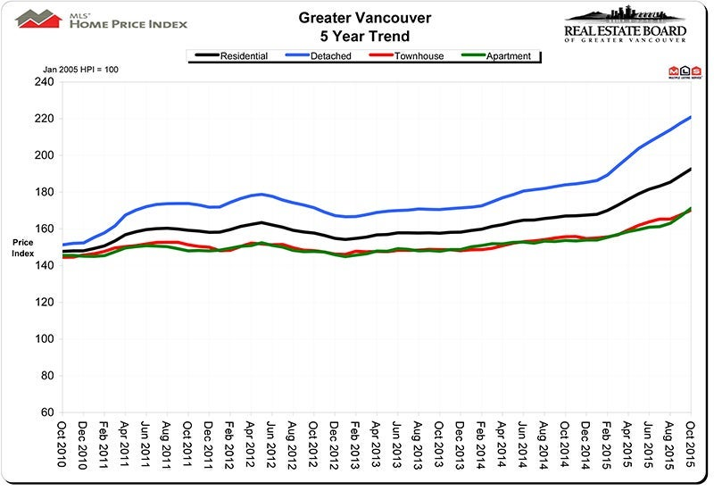 Home Price Index HPI November 2015 Real Estate Vancouver Chris Frederickson