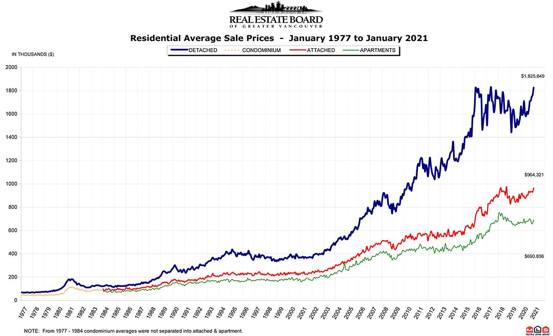 Residential Average Sale Price RASP January 2021 Real Estate Vancouver Chris Frederickson