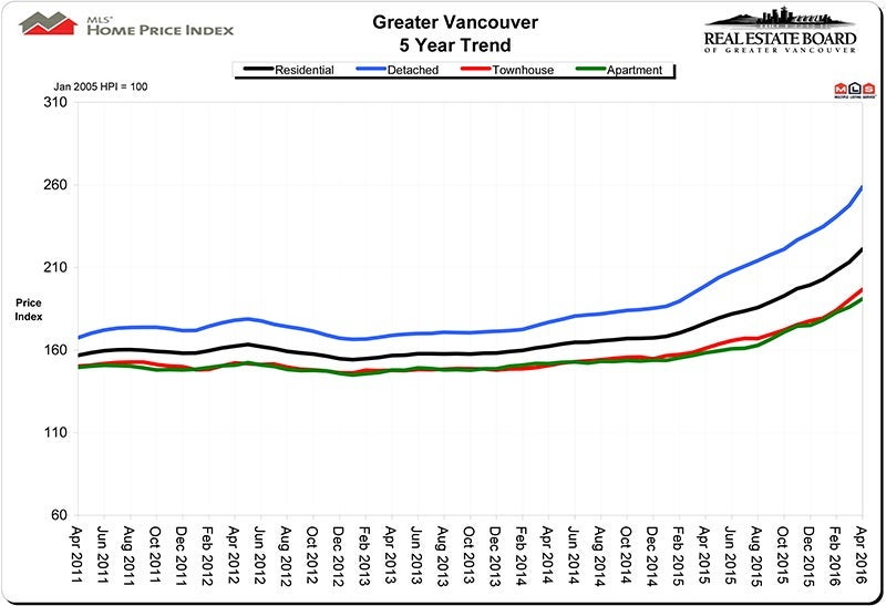 Home Price Index HPI April 2016 Real Estate Vancouver Chris Frederickson