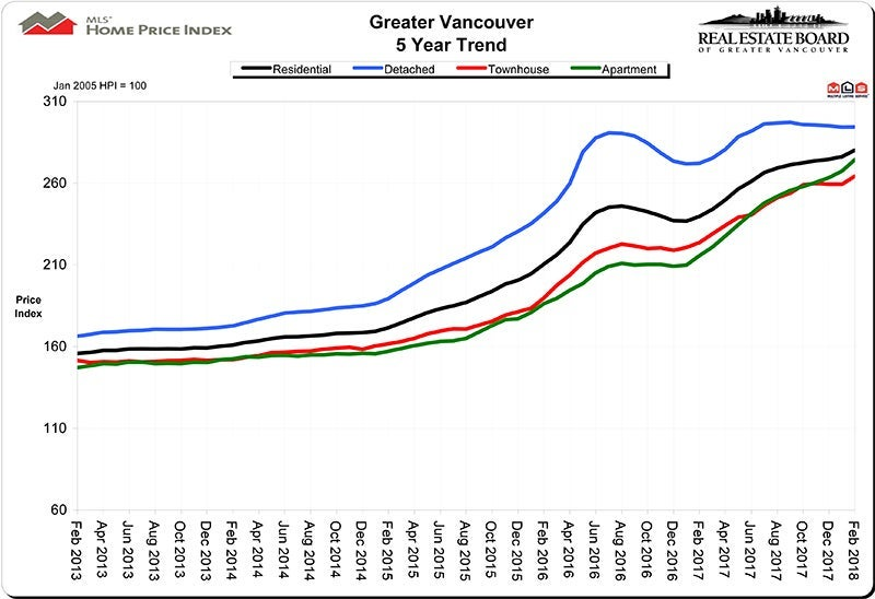 Home Price Index HPI February 2018 Real Estate Vancouver Chris Frederickson