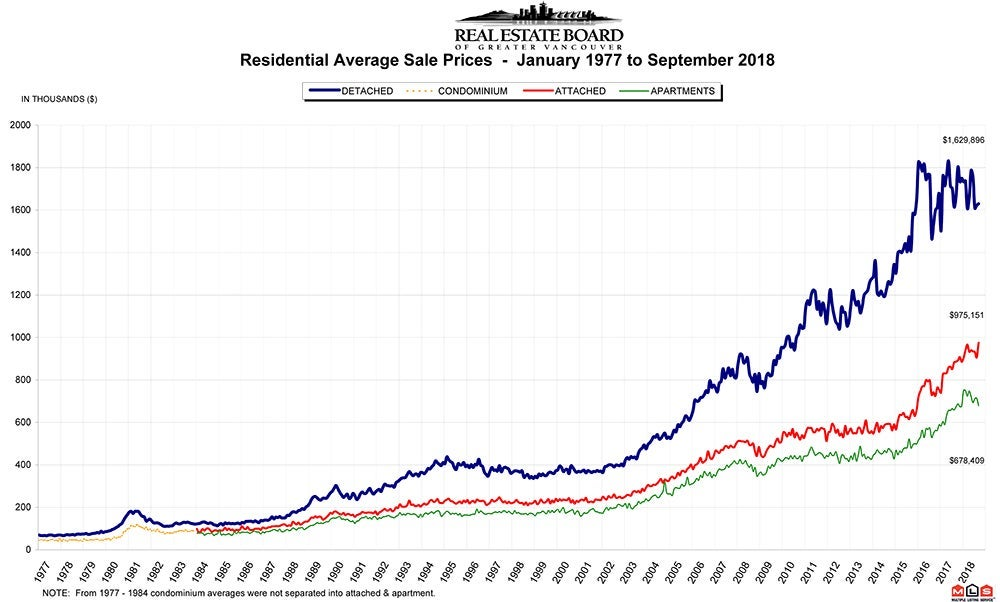 Residential Average Sale Price RASP September 2018 Vancouver Real Estate Chris Frederickson