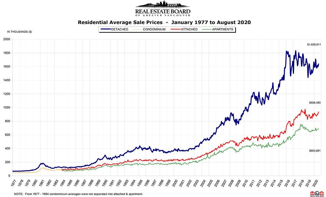 Residential Average Sale Price RASP August 2020 Real Estate Vancouver Chris Frederickson
