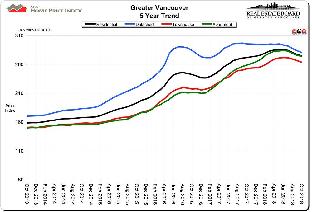 Home Price Index HPI October 2018 Real Estate Vancouver Chris Frederickson