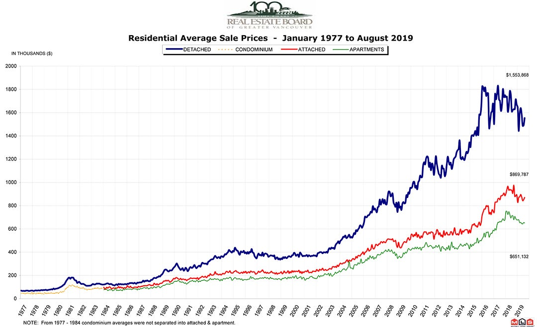 Residential Average Sale Price RASP August 2019 Real Estate Vancouver Chris Frederickson