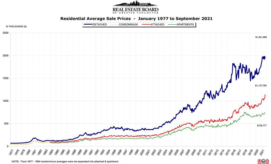 Residential Average Sale Price RASP September 2021 Real Estate Vancouver Chris Frederickson