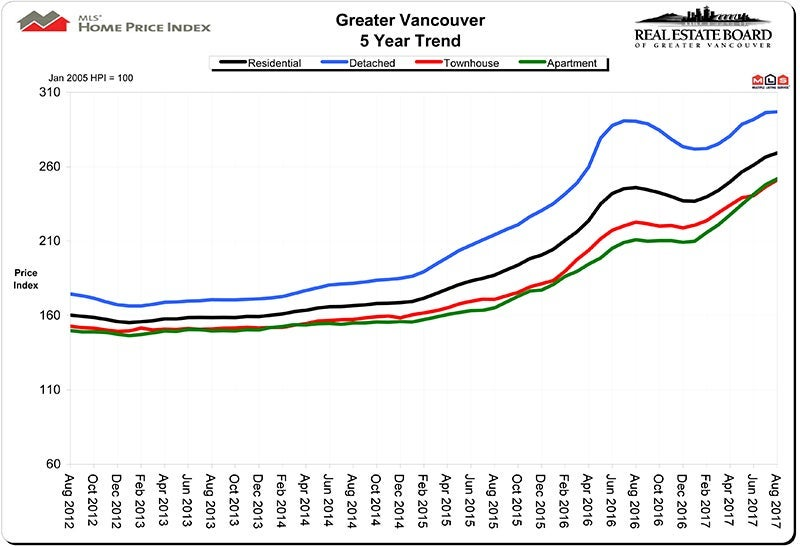 Home Price Index HPI August 2017 Real Estate Vancouver Chris Frederickson