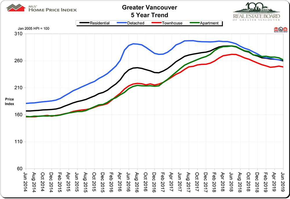 Home Price Index HPI June 2019 Real Estate Vancouver - Chris Frederickson