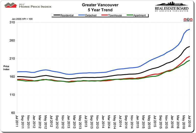 Home Price Index July 2016 HPI Real Estate Vancouver Chris Frederickson
