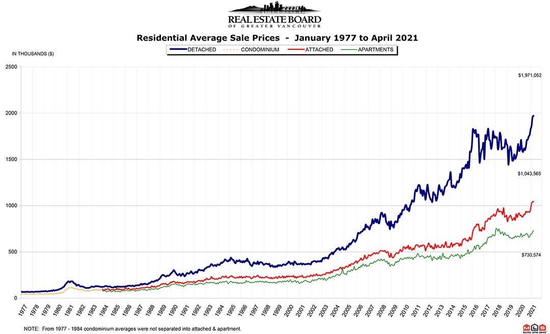 Residential Average Sale Price RASP April 2021 Real Estate Vancouver Chris Frederickson