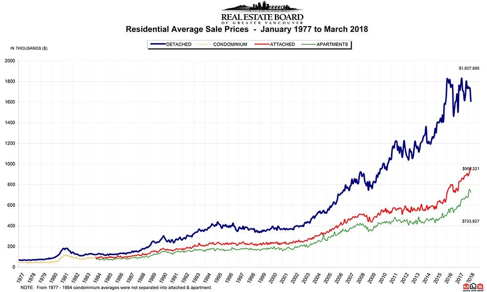 Residential Average Sale Price RASP March 2018 Real Estate Vancouver Chris Frederickson