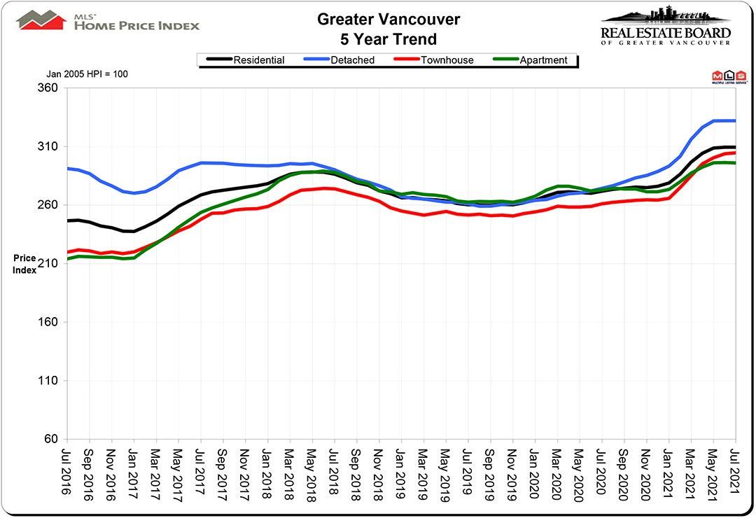 Home Price Index HPI July 2021 Real Estate Vancouver Chris Frederickson