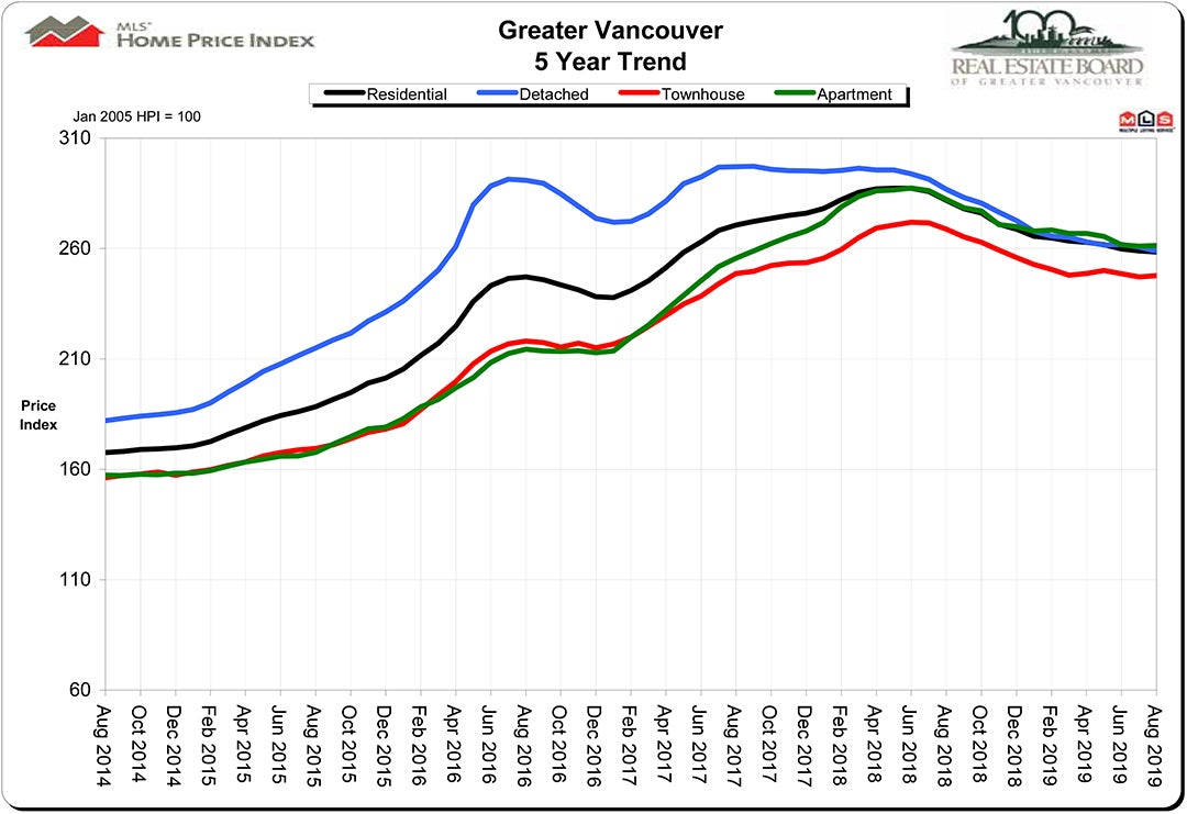 Home Price Index HPI August 2019 Real Estate Vancouver Chris Frederickson