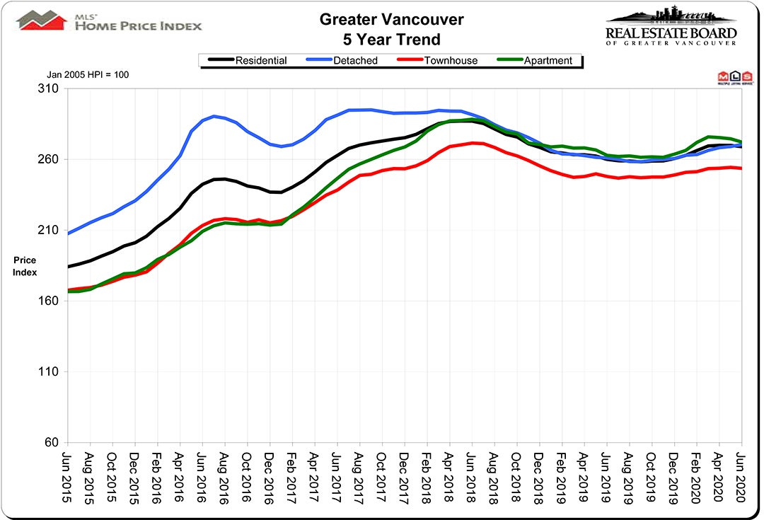 Home Price index HPI June 2020 Real Estate Vancouver Chris Frederickson