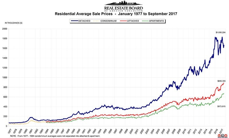 Residential Average Sale Price RASP Septembe 2017 Real Estate Vancouver Chris Frederickson