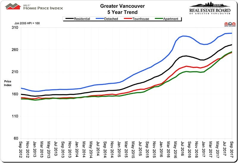 Home Price Index HPI September 2017 Real Estate Vancouver Chris Frederickson