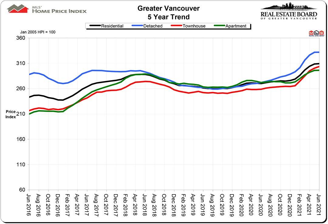 Home Price Index HPI June 2021 Real Estate Vancouver Chris Frederickson