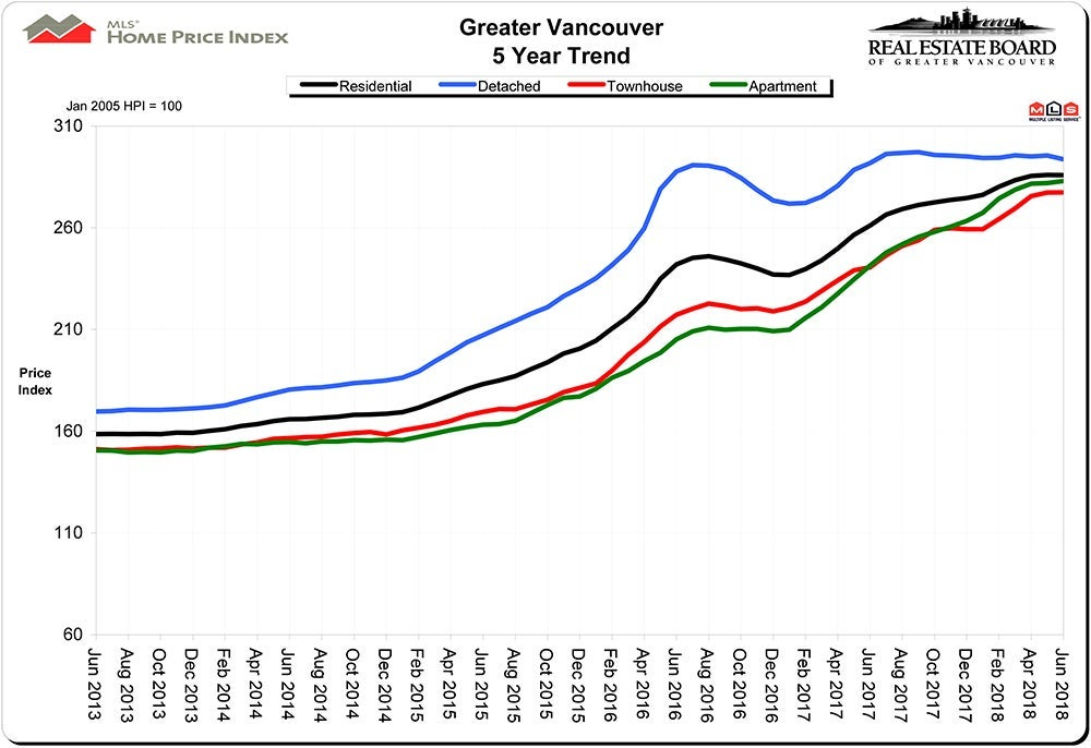 Home Price Index HPI June 2018 Real Estate Vancouver Chris Frederickson