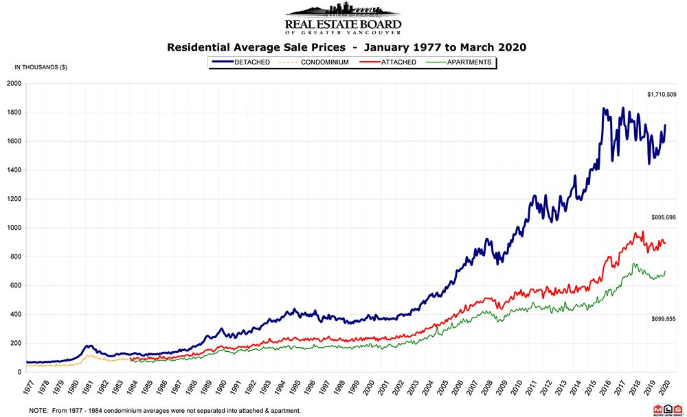 Residential Average Sale Price RASP March 2020 Real Estate Vancouver Chris Frederickson